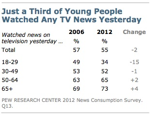 pew young ppl tv Its Not the Mainstream Media, Its the OLD News