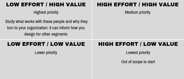 Low effort / High value Highest priority Study what works with these people and why they turn to your organization: it can inform how you design for other segments High effort / High value Medium priority Low effort / Low value Lower priority High effort / Low value Lowest priority Out of scope to start